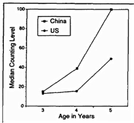 Counting in China vs. US