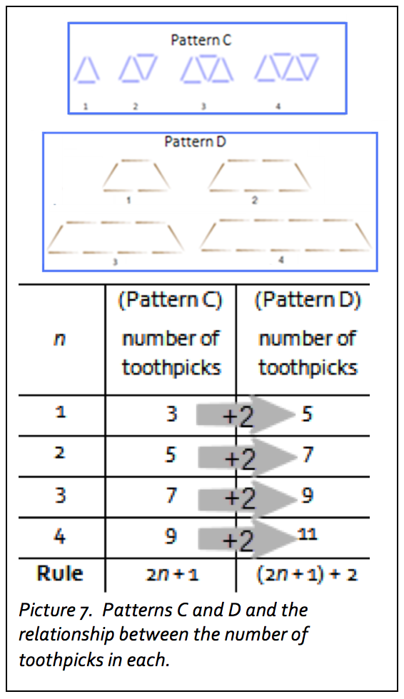 early math pattern extensions